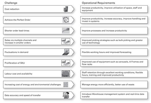 Figure 2.2 Warehouse Challenges (adapted from Dematic Corporation 2009)